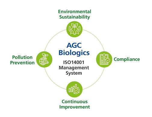 AGC Biologics ISO14001 management System